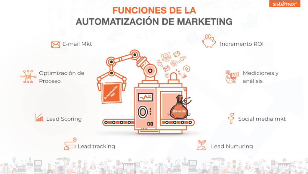 - Automatización de marketing: Todo lo que necesitas saber.