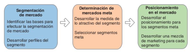 como definir mercado meta